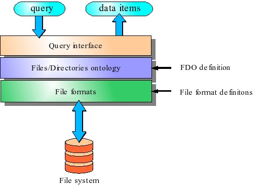 Axon developer manual — Axon 4 6 2 documentation