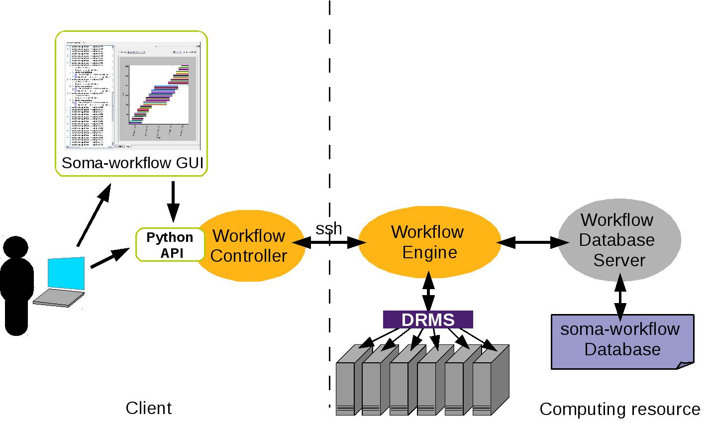 Soma-workflow concepts — soma-workflow version 3 0 documentation